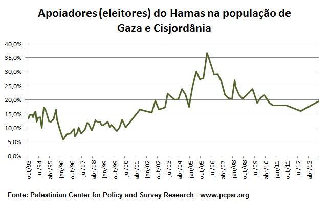 popularidade hamas